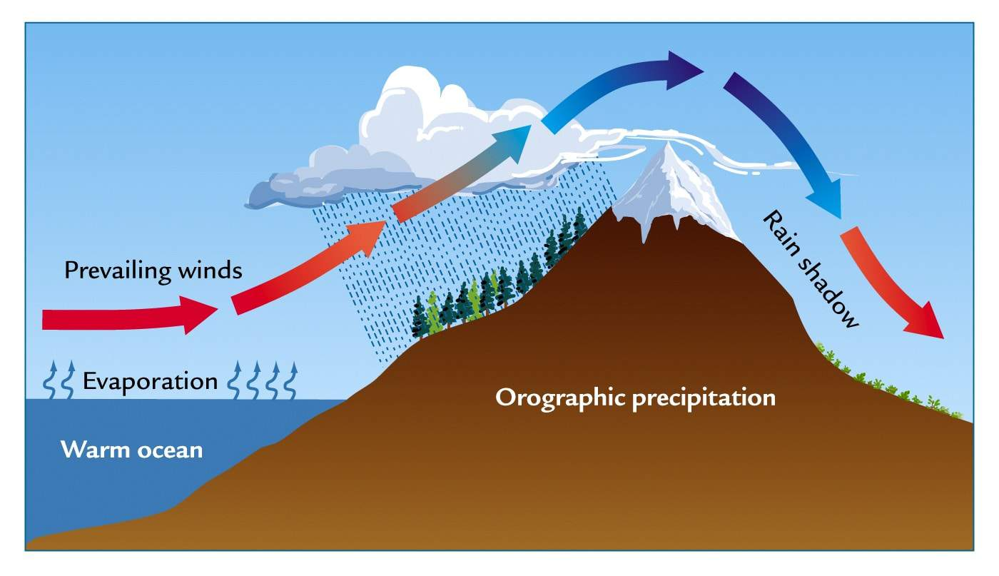 orographic-lift